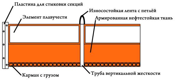 Схематичное изображение устройства боновых заграждений